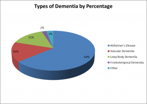 Type of dementia by percentage