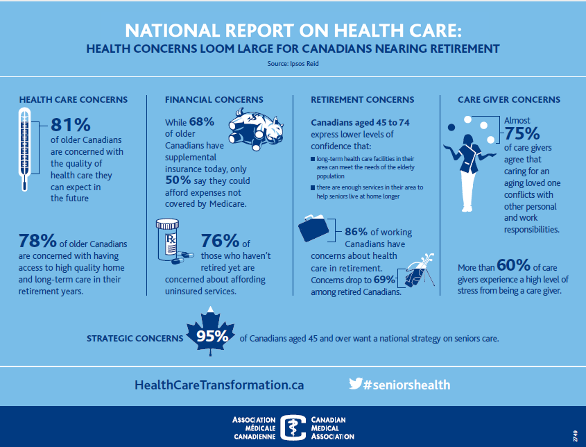 National Report on Health Care - Seniors Health - CMA - 2014