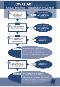 undue influence flow chart