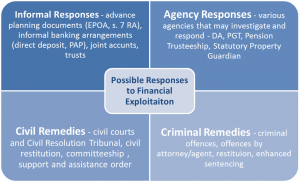 Four Areas of Response to Financial Exploitation