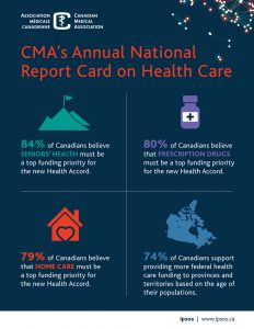cma-2016-report-card-on-health-care